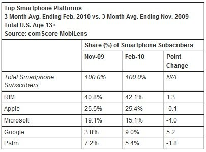 PDM smartphone US février 2010