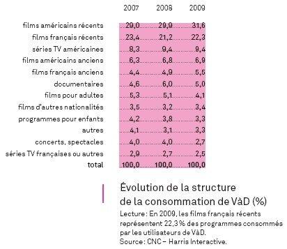 CNC statistiques VoD 2009 quantites