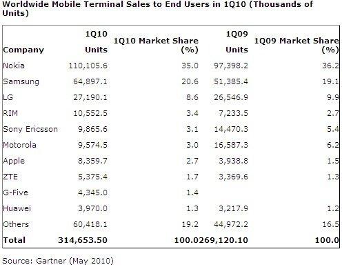 Gartner ventes mobiles T1 2010 Monde