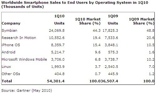 Gartner ventes OS mobiles T1 2010 Monde