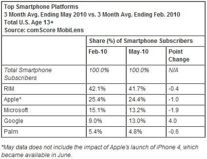 comscore android