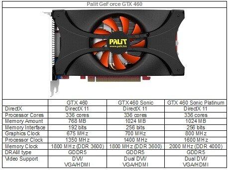GTX 460 Palit