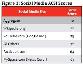 réseaux sociaux satisfaction