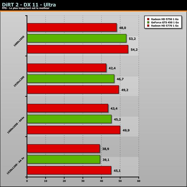 GeForce GTS 450 Benchmark