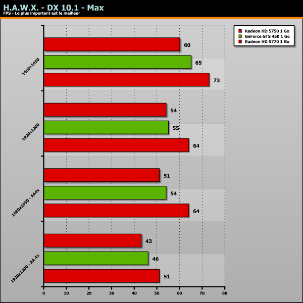 GeForce GTS 450 Benchmark