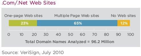 Nom de domaine TLD Q2 2010