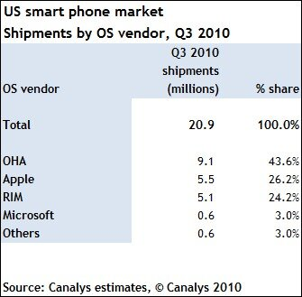 Smartphones USA Q3 2010 Android Apple RIM