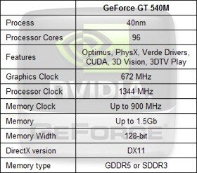 carte graphique nvidia gt 540m
