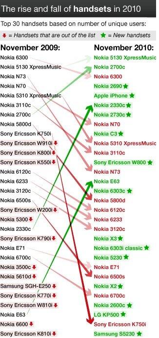 Opera Mini top 30 smartphones novembre 2010