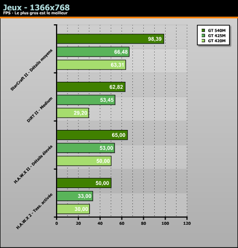 GeForce GT 540M performance