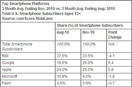 Telephones smartphones PDM OS USA novembre 2010