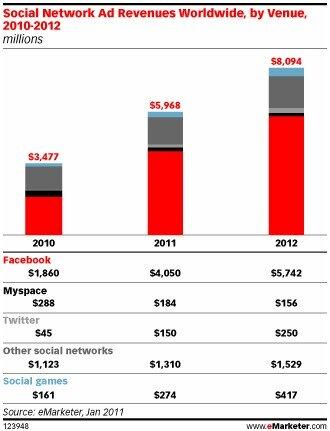 Facebook Twitter revenus publicitaire eMarketer