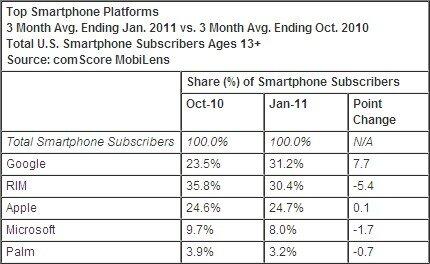 comscore OS mobile smartphone USA janvier 2011