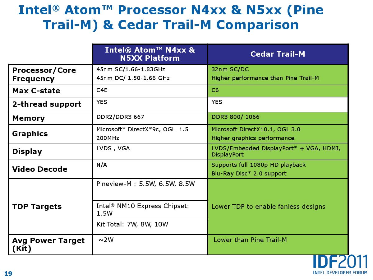 Atom Cedar Trail : DirectX 10 1 ? Non, DirectX 9 seulement