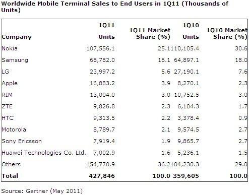 Gartner ventes telephones T1 2011