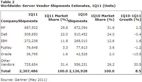 HP IBM Dell serveurs quantités T1 2011