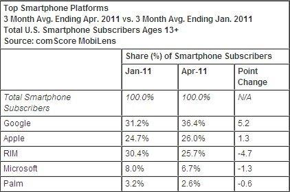 Smartphones USA avril 2011
