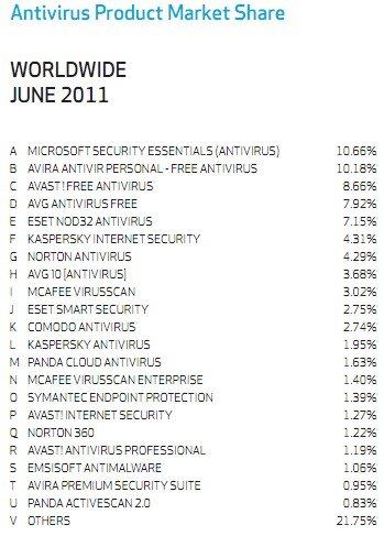 Antivirus produits PDM juin 2011 Monde