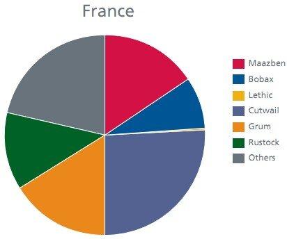 Botnets France McAfee