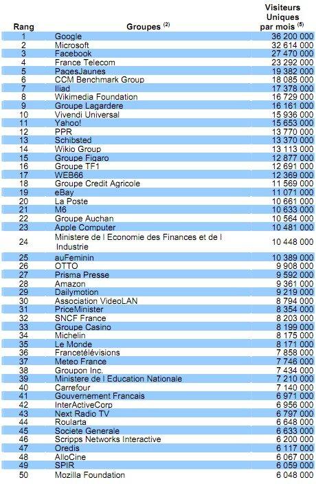 Mediametrie top sites France mai 2011