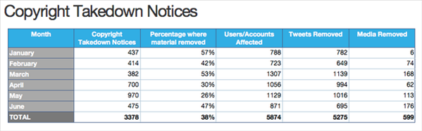 twitter transparency report
