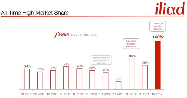Iliad free ADSL parts de marché