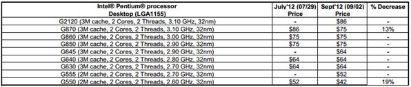 Intel Pentium liste de prix