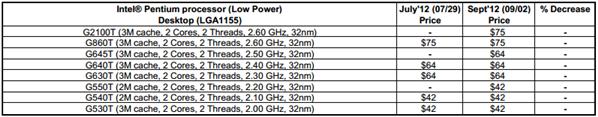Pentium Low Power