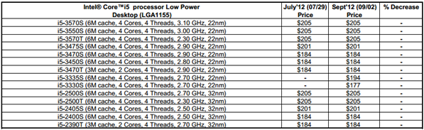 Core i5 Low Power