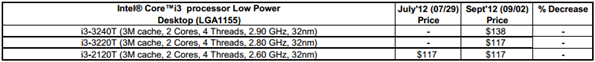 Core i3 Low Power