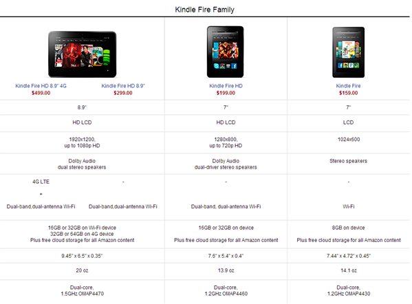 Kindle Fire Comparaison