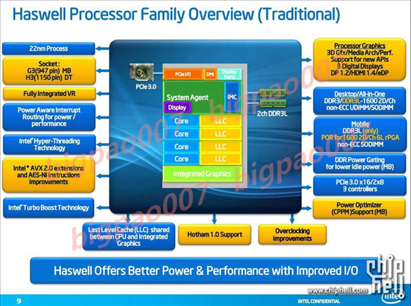 Intel Haswell Leak
