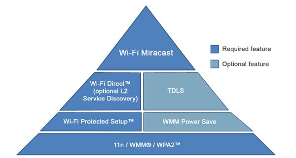 WiFi Miracast