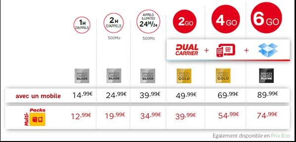 SFR Nouvelles offres mobiles septembre 2012