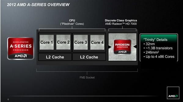 AMD Trinity Desktop