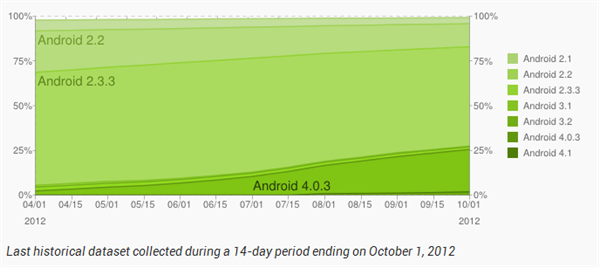 android fragmentation octobre 2012