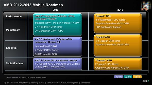 amd roadmap hondo