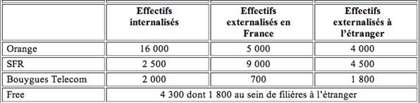 centres d'appels operateurs français