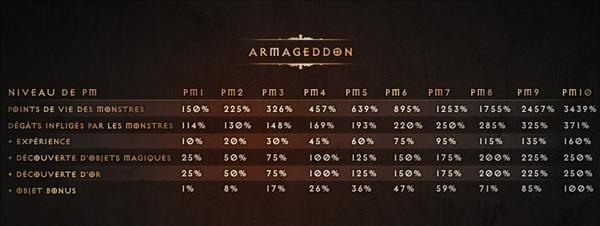 Diablo 3 Monster power