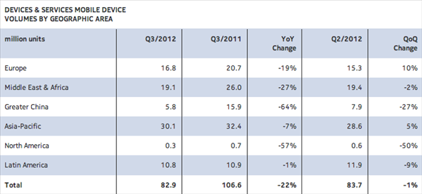 Nokia Q3 2012 ventes pays