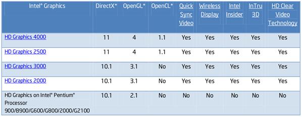 Intel récapitulatif API IGP