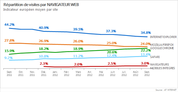 AT Internet navigateurs Europe