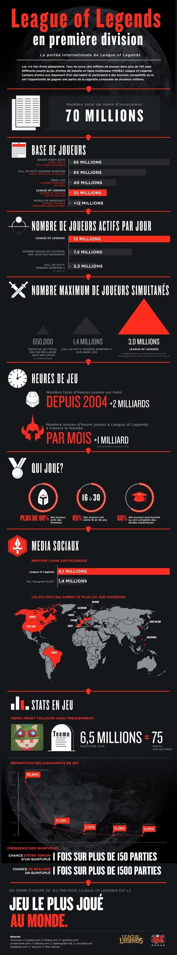 Infographie Leagues of Legends