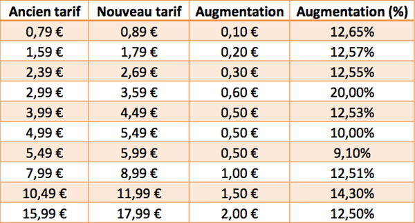 App Store Europe inflation