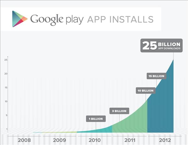 Google Play téléchargements 25 milliards