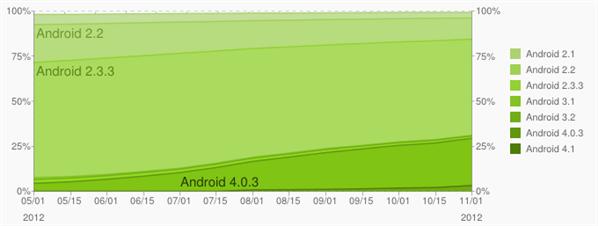 android fragmentation novembre