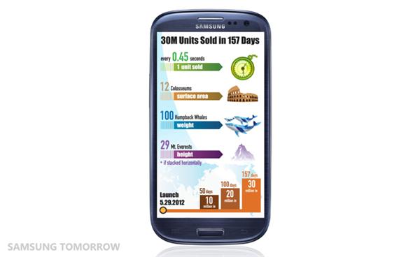 Samsung Galaxy SIII ventes
