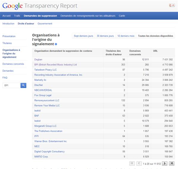 BPI Google