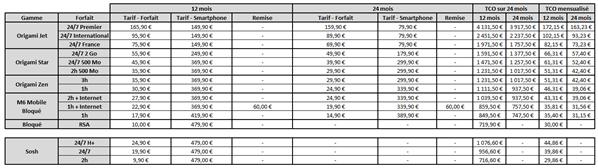 HTC 8X Tarifs Orange et Sosh