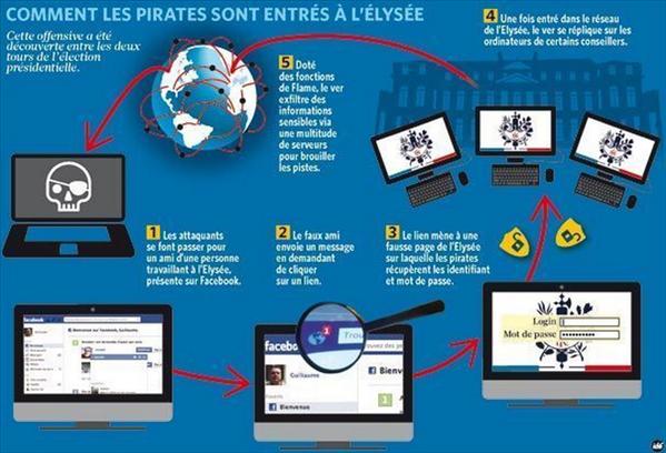 Cyberattaque USA France Elysee